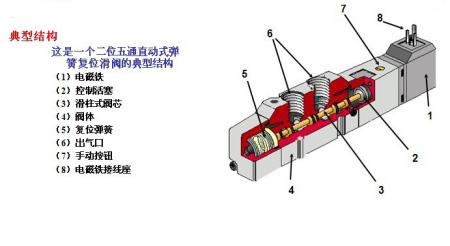 电磁阀插头的作用是什么?里面的结构是怎么样的?及各部分的作用.图片