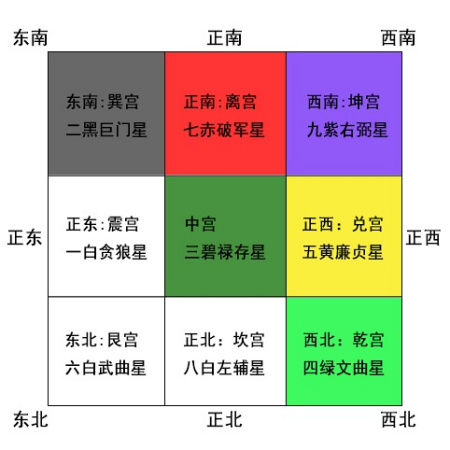 2015年九宫飞星图及风水布局图片