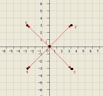 ����y.'9.�9��yb-��#y.'z(�9�-yol_已知坐标点1的坐标 x=a,y=b 求向45° 135° 225° 315°移动