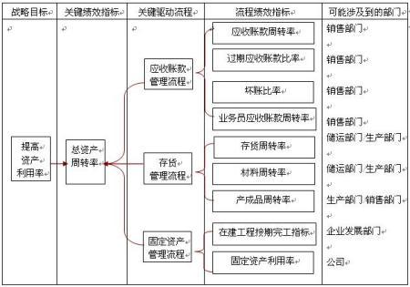 关键绩效指标的建立流程图片