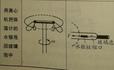 离心机可以将体温计内的水银柱甩回玻璃泡中.在下图中图片
