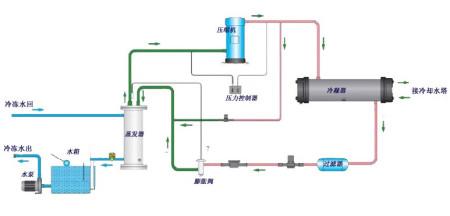 使水降温产生冷水后,通过压缩机的作用使热量带到翅片式冷凝器,再由图片