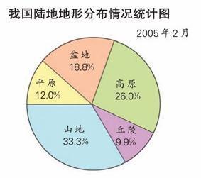 复式条形统计图的种类(283x251,10k)-统计图的种类 统计图的种类及