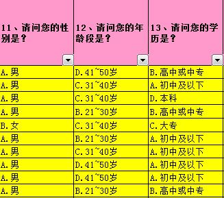 Excel表中统计问卷调查结果数据