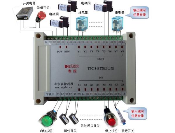 欧姆龙PLC控制3个电磁阀图片