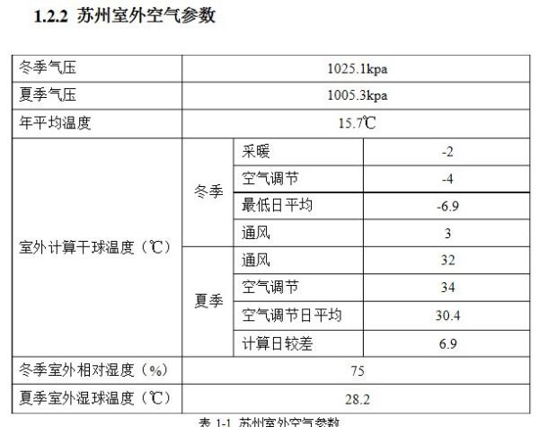 冬季大气压;室外日平均温度;室外计算日图片