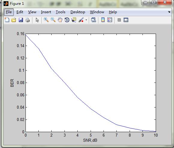 Matlab做 Bpsk信号在 Awgn信道 中的ber仿真的问题 Matlab中文论坛