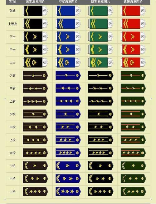 中国军衔制度等级的排序及图片图片