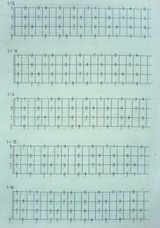 贝斯各大调音阶图,要简谱的图片