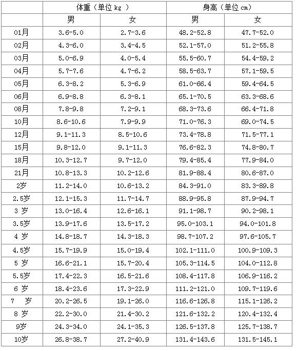 求最新儿童身高体重标准表_百度知道