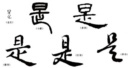 字体演变过程图