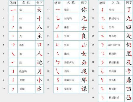 凸和凹的笔画顺序-汉字笔顺规则表