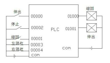 如何用电路plc控制气缸的伸缩图片图片