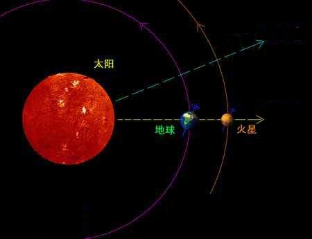火星和地球在绕太阳公转每过几年才会相互靠近一次?