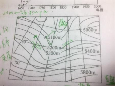 图中5300m是海拔高度,海拔越高,气压越低(排除其他情况),所以,你写的图片