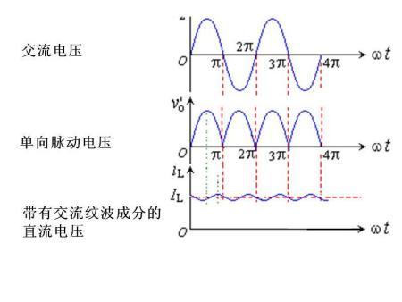 交流电和直流电有什么区别图片