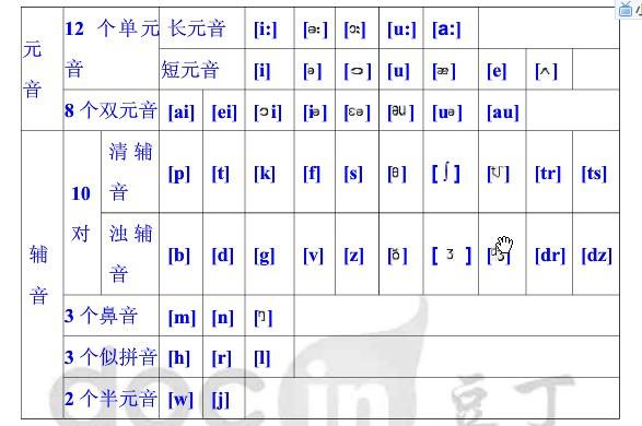 48个国际音标发音_48 国际音标发音_48个国际音标发音图片