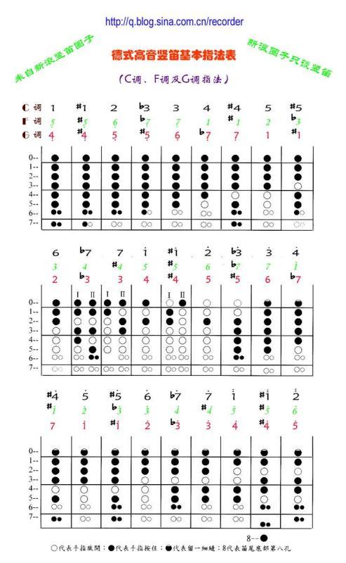 天空之城钢琴曲 指法分享展示图片